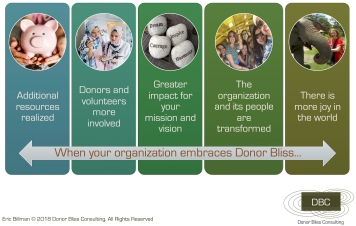 Benefits of Donor Bliss